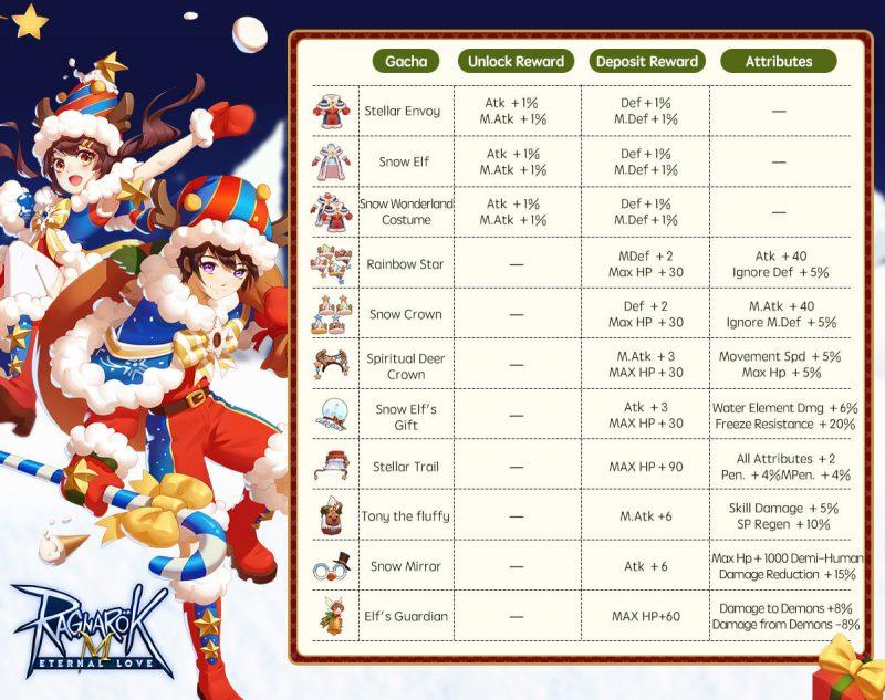 snow wonderland costume december gacha  ragnarok mobile